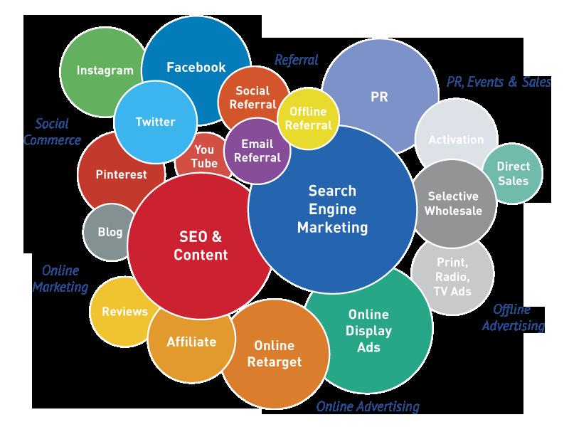 social-marketing-chart