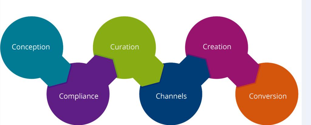best practices e-commerce content marketing